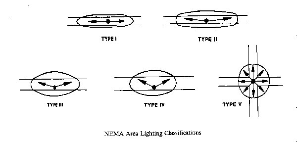 Pennsylvania Outdoor Lighting Council Roadway Distribution Patterns Environmental Effects